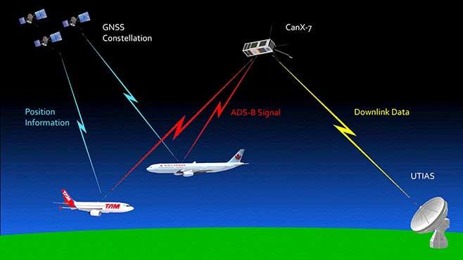 CanX-7-ADS-B